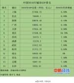 这是中国最顶级的14个城市,江苏有3个!有你家乡吗? - 新华报业网