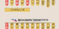 春节黄金周周边游、长线游,南京、苏州、扬州成全国热门! - 新华报业网
