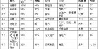 《2018胡润女企业家榜》重磅发布 - 妇女联合会