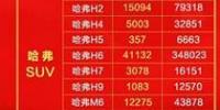 哈弗品牌销量实力霸屏 智联升级出击广州车展 - Jsr.Org.Cn