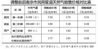 注:对人口为3人以上的用户,每户每增加1人,各阶梯气量每年分别增加100立方米 - 新浪江苏