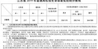江苏高考分数线:文科一本339分 理科一本345分 - 江苏新闻网